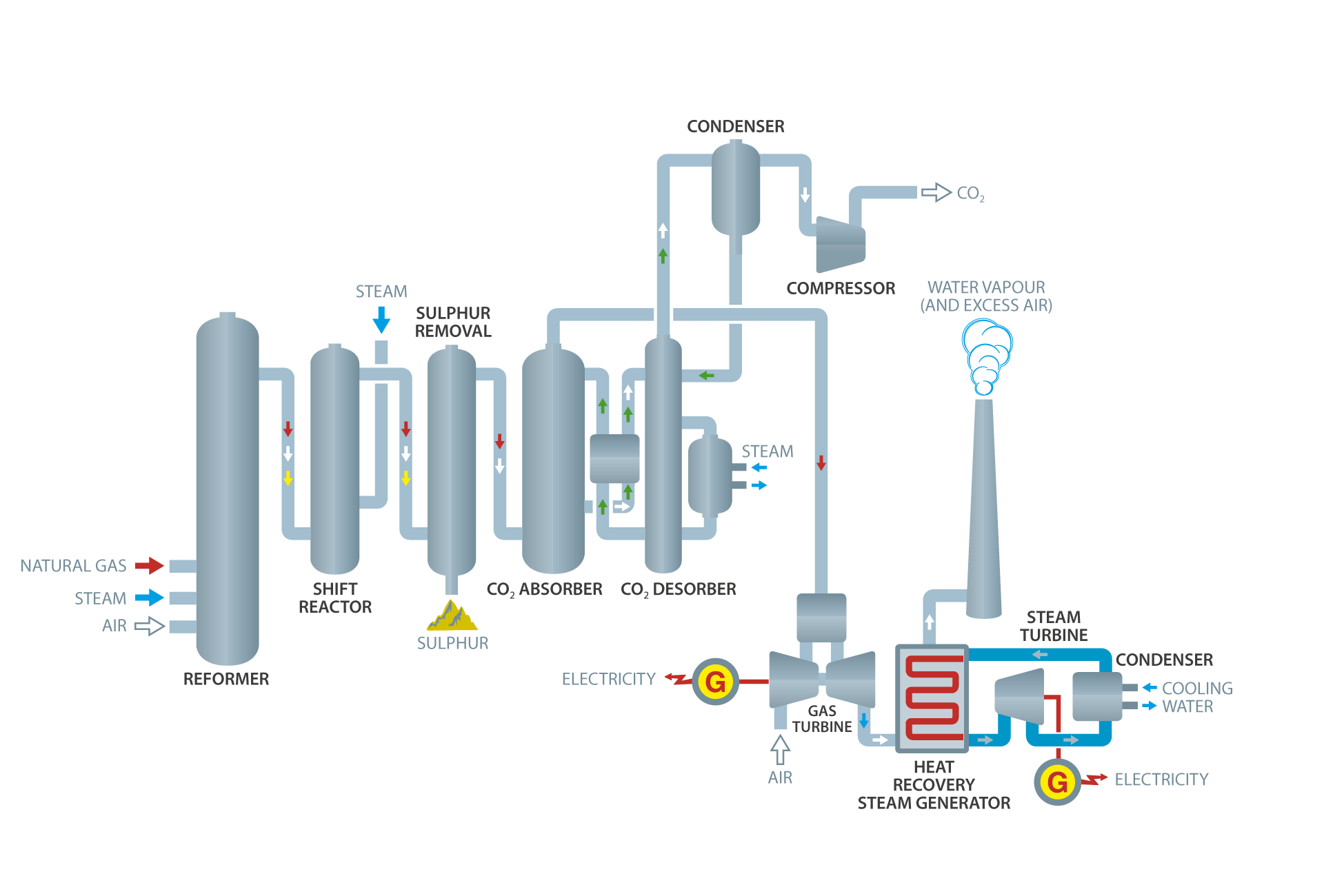 Ccsp Final Report Print Flow Diagram Besides Gas Forced Air Furnace On Generator The Chosen Pre Combustion Technology Consisted Of Natural Reforming A Water Shift Wgs Process And Co Capture Unit Placed