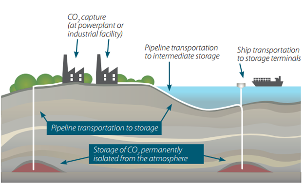The Basic Principle For Carbon Capture And Storage Ccs